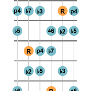Locrian natural 6 guitar diagram 2