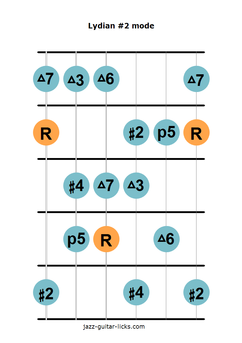 Lydian #2 mode guitar diagram 1