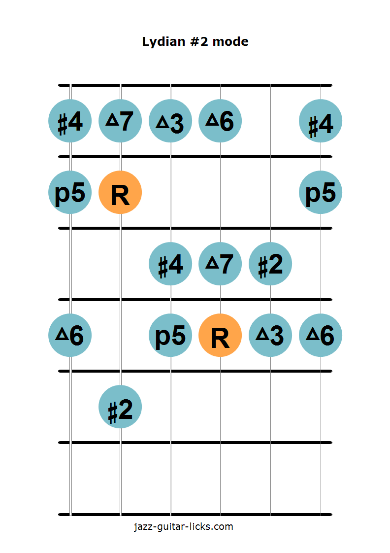 Lydian #2 mode guitar diagram 2