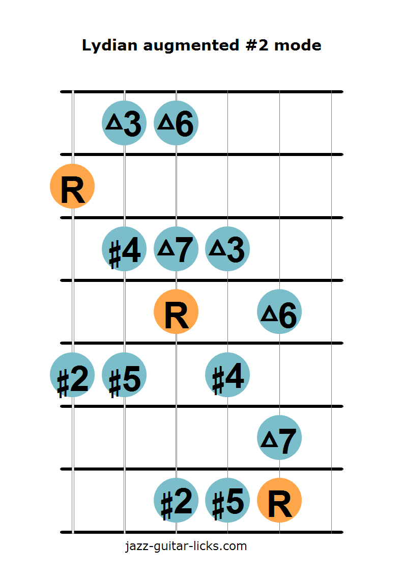 The Lydian Augmented 2 Scale Guitar Diagrams