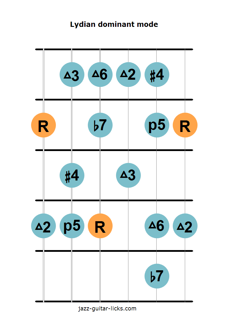 Lydian dominant mode guitar diagram 1