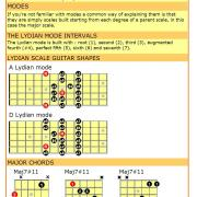 Lydian mode cheat sheet