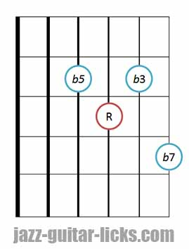 m7b5 chord guitar diagram 4 3
