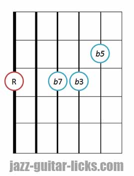 m7b5 chord guitar diagram positions