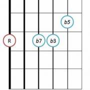 m7b5 chord guitar diagram positions