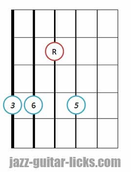 Major 6 guitar chord shape bass on 6th string third in the bass