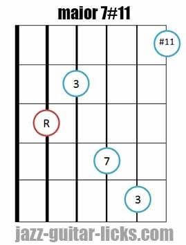 Major 7#11 guitar chord 4