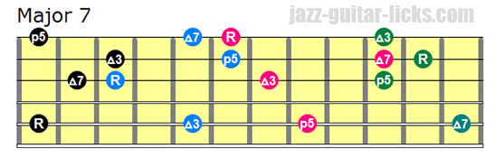 Major 7 drop 3 chords bass on 5th string