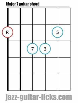 Major 7 guitar chord diagram 1
