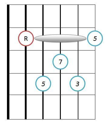Major 7 guitar chord diagram
