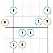 Major 7th guitar arpeggio pattern 1