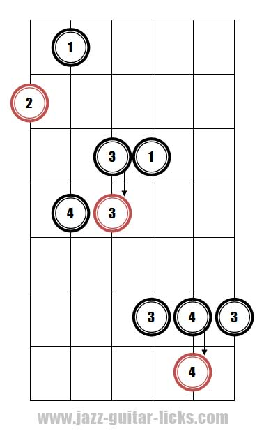 Major 7th guitar arpeggio pattern 3 fingering