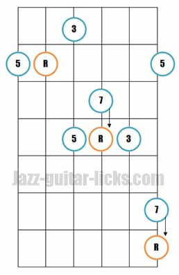 Major 7th guitar arpeggio pattern 5