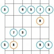 Major 9th guitar arpeggios 4 1