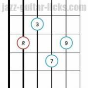 Major 9th guitar chord basic position 2