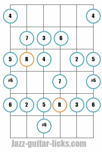 Major bebop scale guitar fretboard diagrams 2