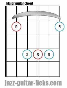 Major guitar chord diagram