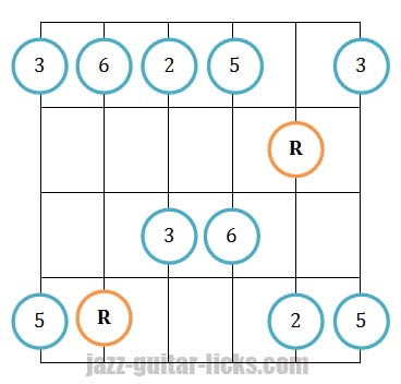 Major pentatonic scale 3 guitar diagrams