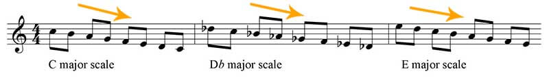 Major scale down and down direction