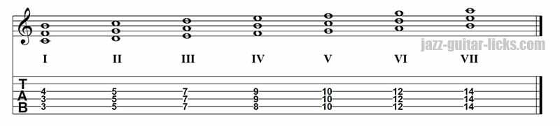 Quartal harmony of C major scale on strings 5,4 and 3.