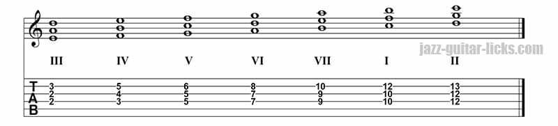 Quartal harmony of C major scale on strings 4, 3 and 2.