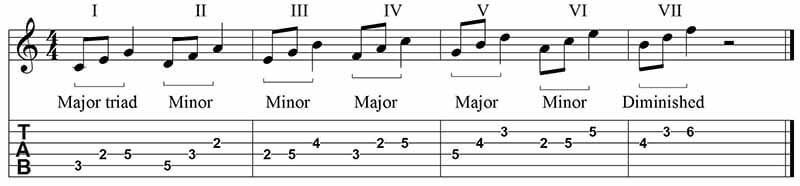 Major scale patterns in triads