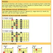 Major scale sheet cheat for guitarist