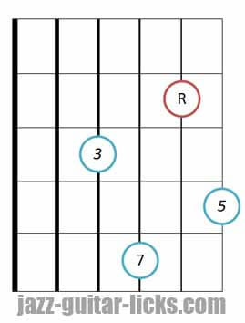 drop 2 Major seventh guitar chord root 4 2