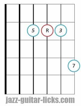 Major seventh guitar chord root 4 3