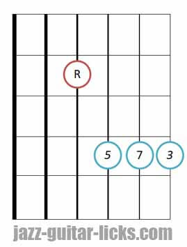 Major seventh jazz guitar chord shape