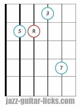 Major seventh guitar chord root 5 3