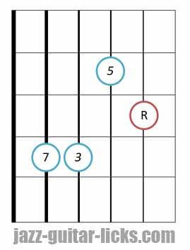 Major seventh guitar chord root 5 4