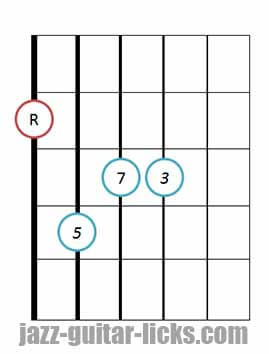 drop 2 Major seventh guitar chord root 6 1