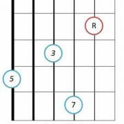 Major seventh guitar chord root 6 3 1