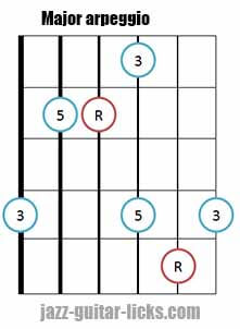 Major triad arpeggio shape 2