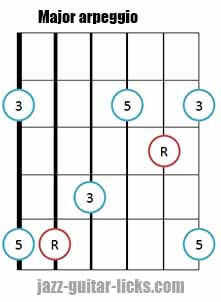 Major triad arpeggio shape 3