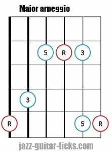 Major triad arpeggio shape 5