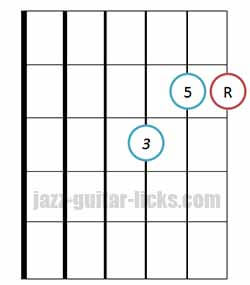 Major triad chord bass on 3rd string 2