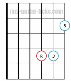 Major triad chord bass on 3rd string