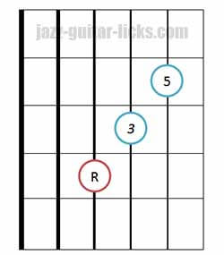 Major triad chord bass on 4th string