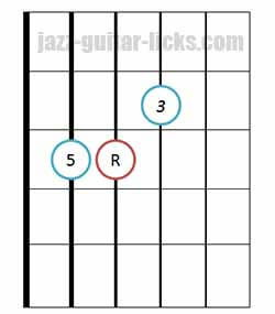 Major triad chord bass on 5th string 3