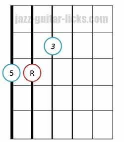 Major triad chord bass on 6th string 3