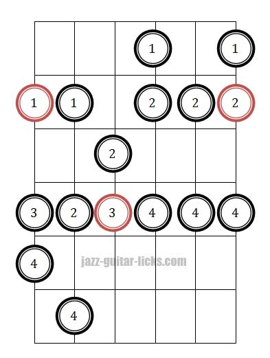 Melodic minor guitar position diagram 1 fingering