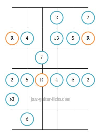 Melodic minor guitar position diagram 1