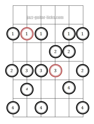 Melodic minor guitar position diagram 2 fingering