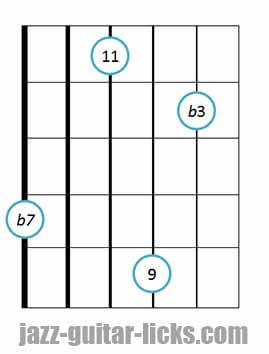 Minor 11 guitar chord diagram 11