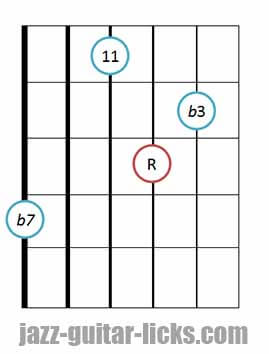Minor 11 guitar chord diagram 2