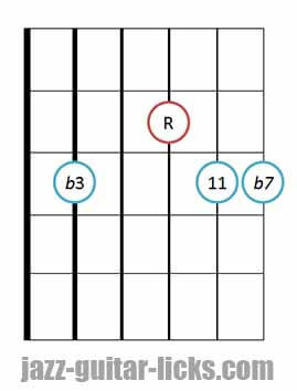 Minor 11 guitar chord diagram 6