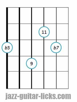 Minor 11 guitar chord diagram 8