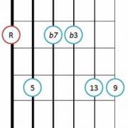 Minor 13 guitar chord diagram 2